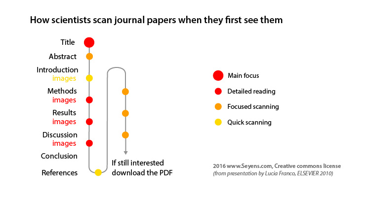 How scientists read journal papers